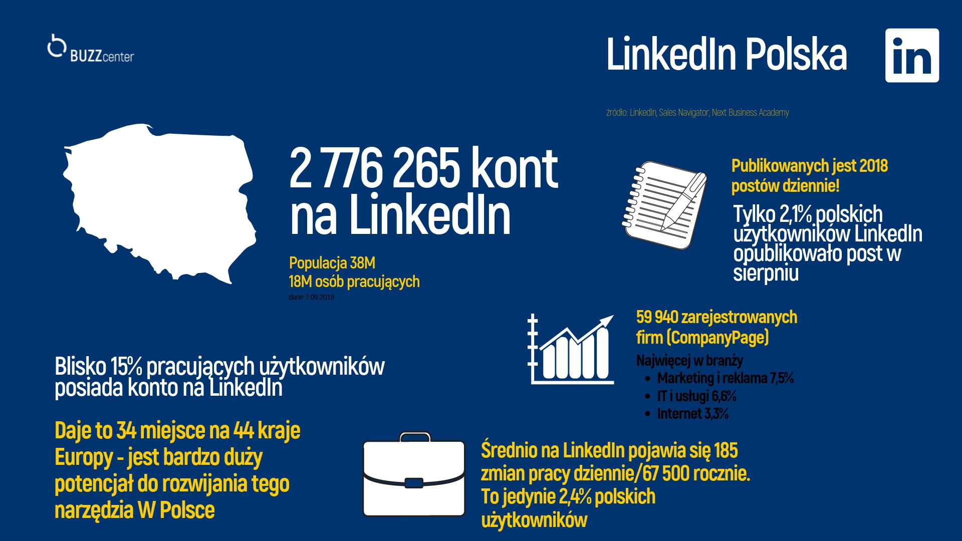Moc LinkedIn - Polska