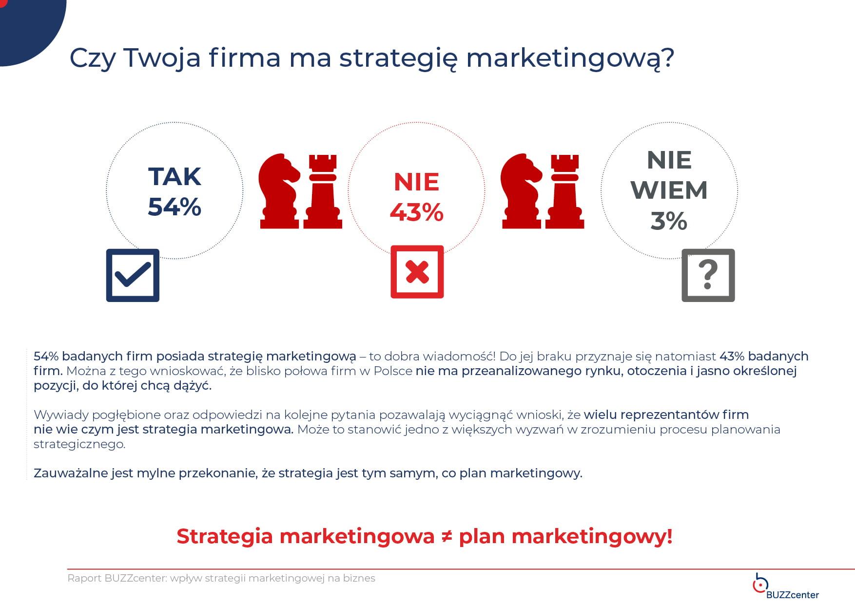 ile firm ma strategię marketingową