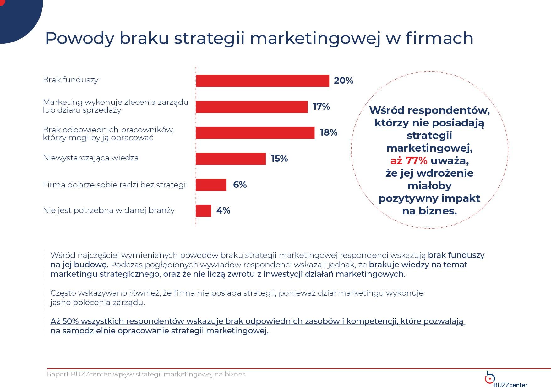 Dlaczego firmy nie mają strategii marketingowej