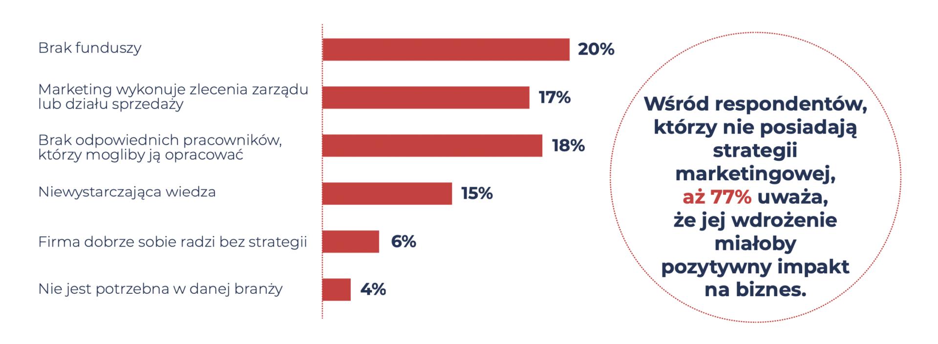 Raport: Wpływ strategii marketingowej na biznes